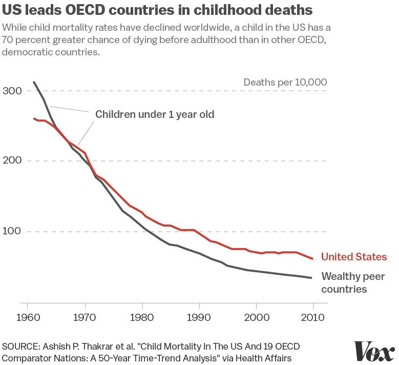 Image result for Deaths due to child poverty in the United states