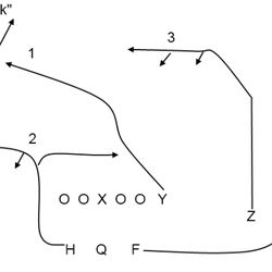 Y-Cross with 2-wide, 2 running backs. Note the options to break in for the X receiver and the options to sit in zone for the Z receiver.