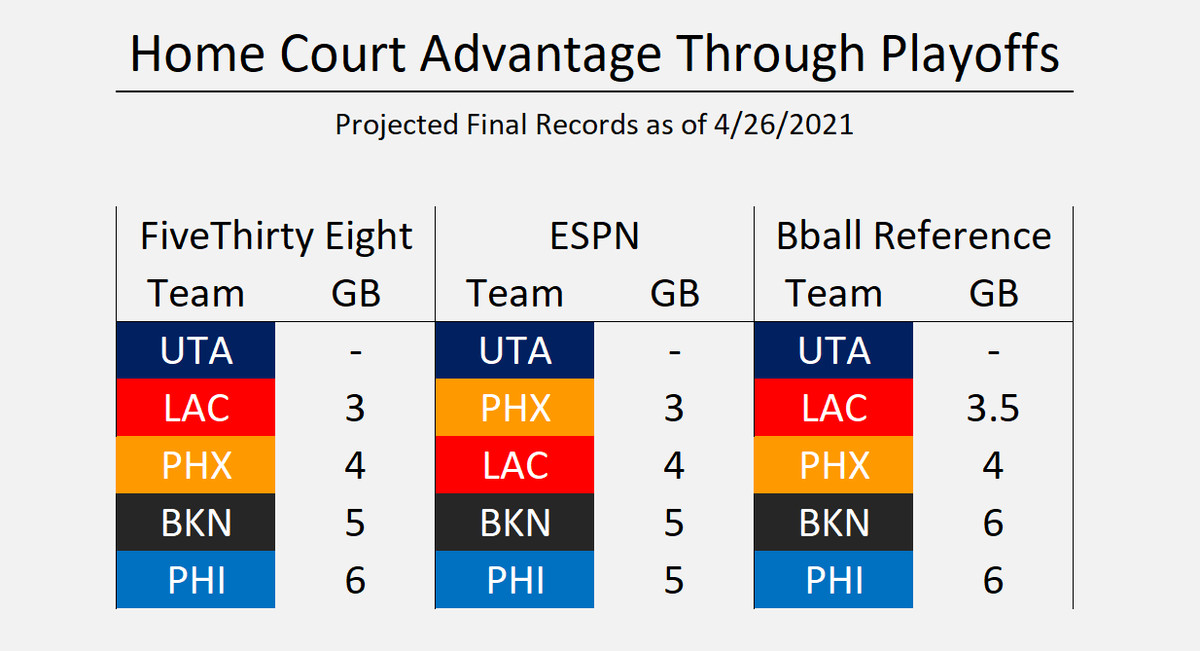 Projected Final Records