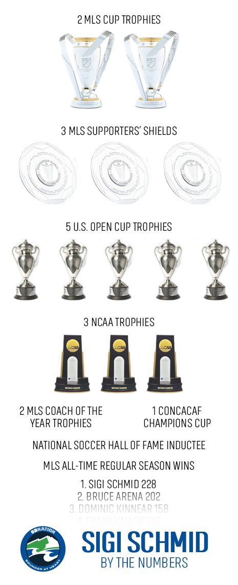 Graphic display of the 2 MLS Cups by Sigi Schmid, 3 Supporters Shields, 5 US Open Cups, 3 NCAA titles, 2 MLS coaches of the year, 1 CONCACAF Champions Cup and the best coach of the league.