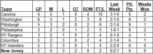 Metropolitan Division Standings as of the morning of October 13, 2019