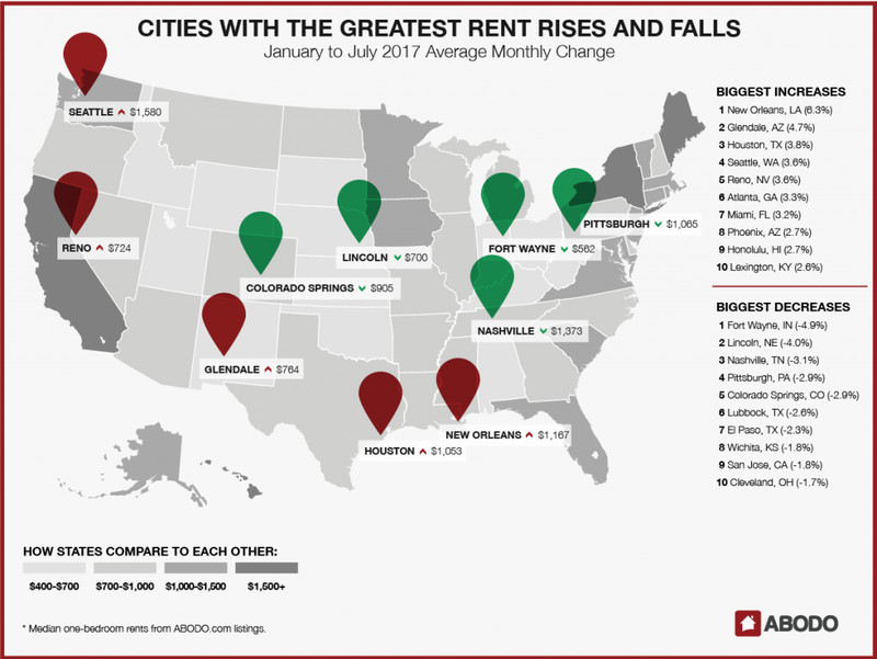 New Orleans Ranks As City With Highest Rent Hike Over The Past Six - Map of average rents across the us in major cities
