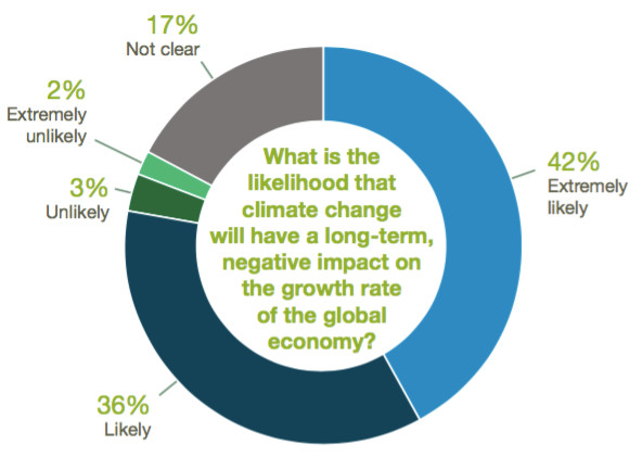 climate and growth rates