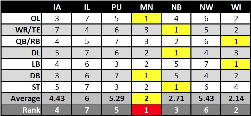 2015 Preseason Big Ten West Football Unit Rankings