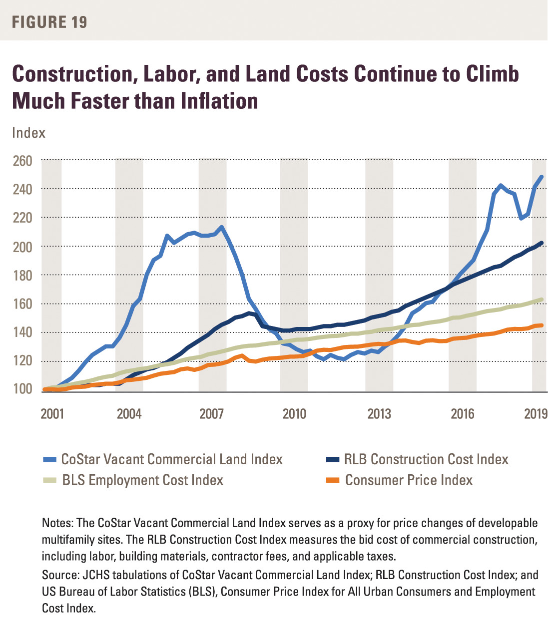 A chart showing the rapid rise in construction, labor, and land costs for rental construction.