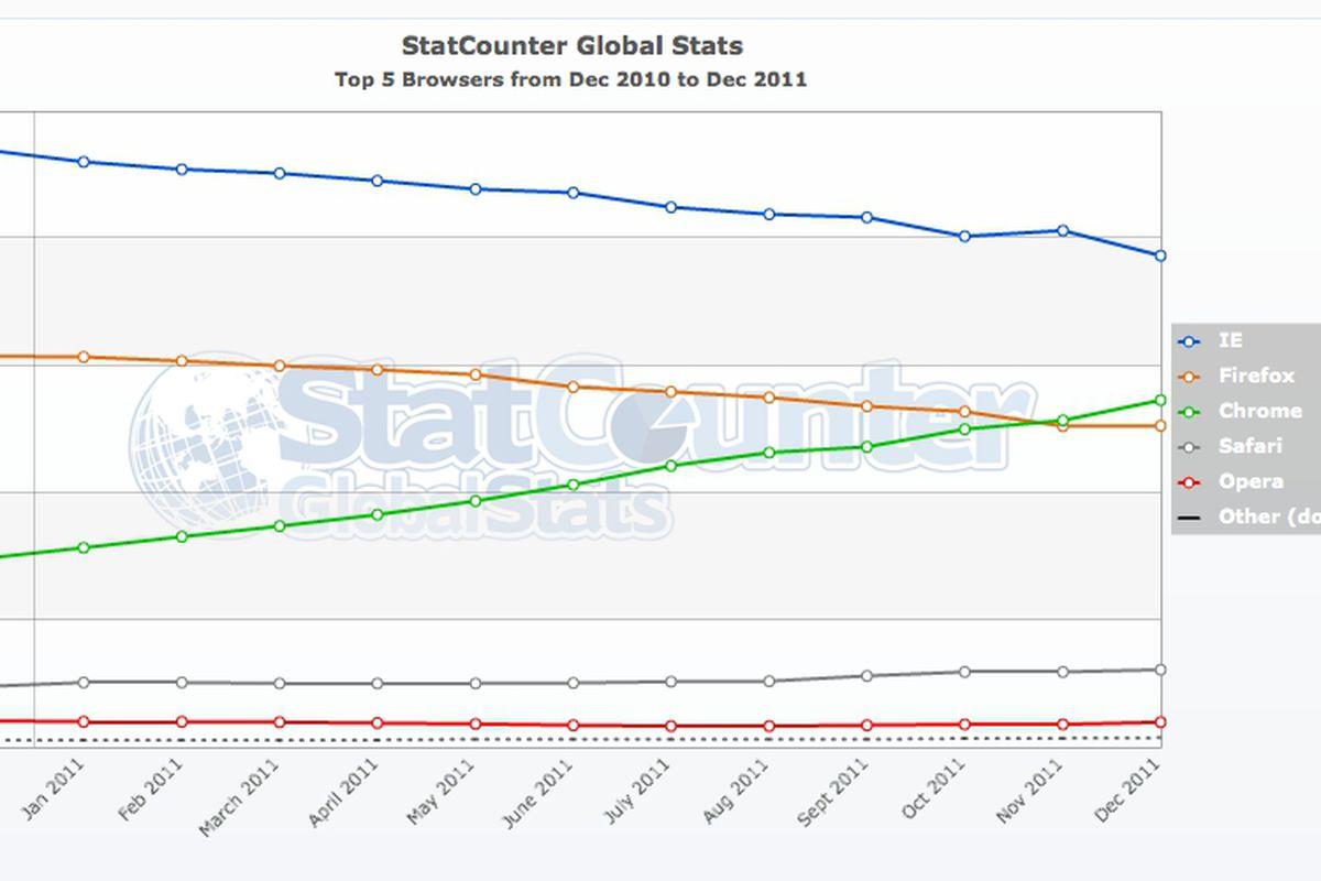 StatCounter December 2011