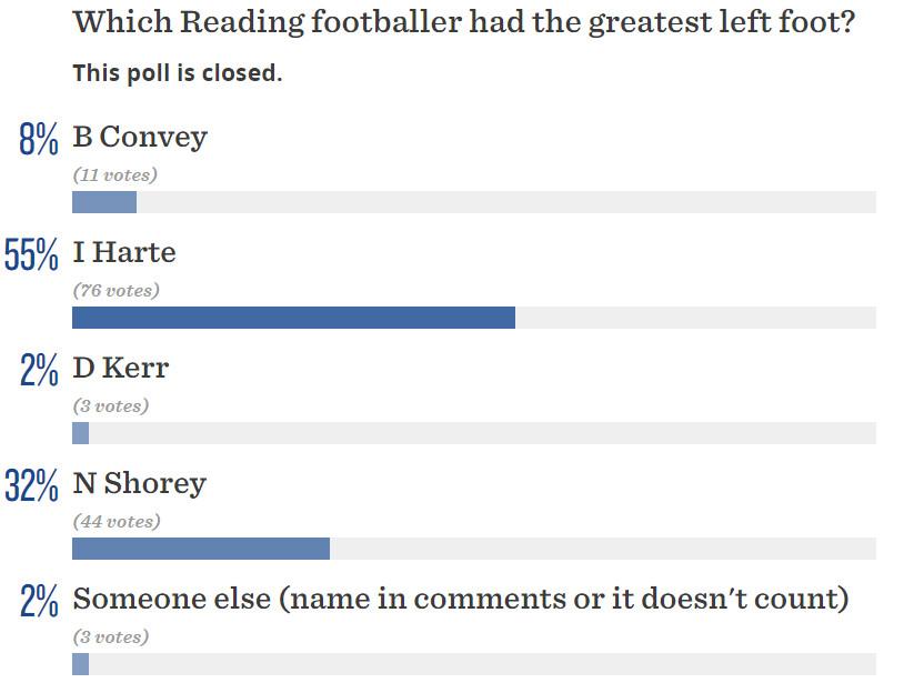 Reading FC Greatest Left Foot