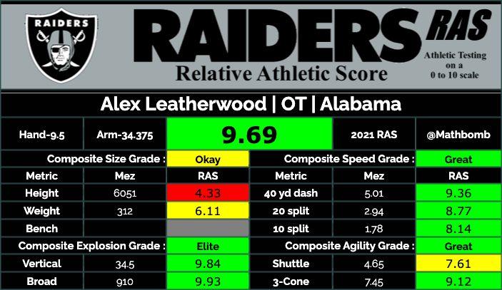 Alex Leatherwood Relative Athletic Score