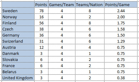 points per game2016