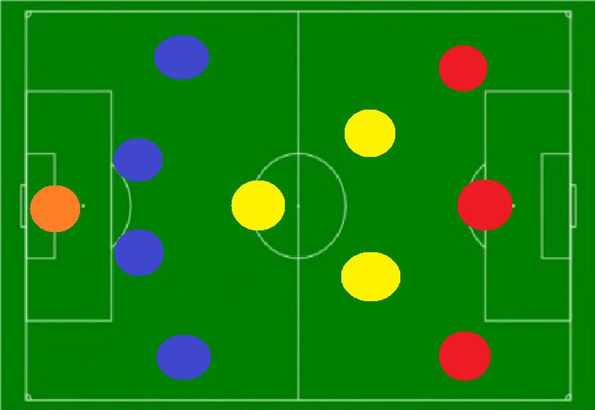 Tactics explaining positions in barcelonas system barca blaugranes 4 3 3 diagram pooptronica Choice Image