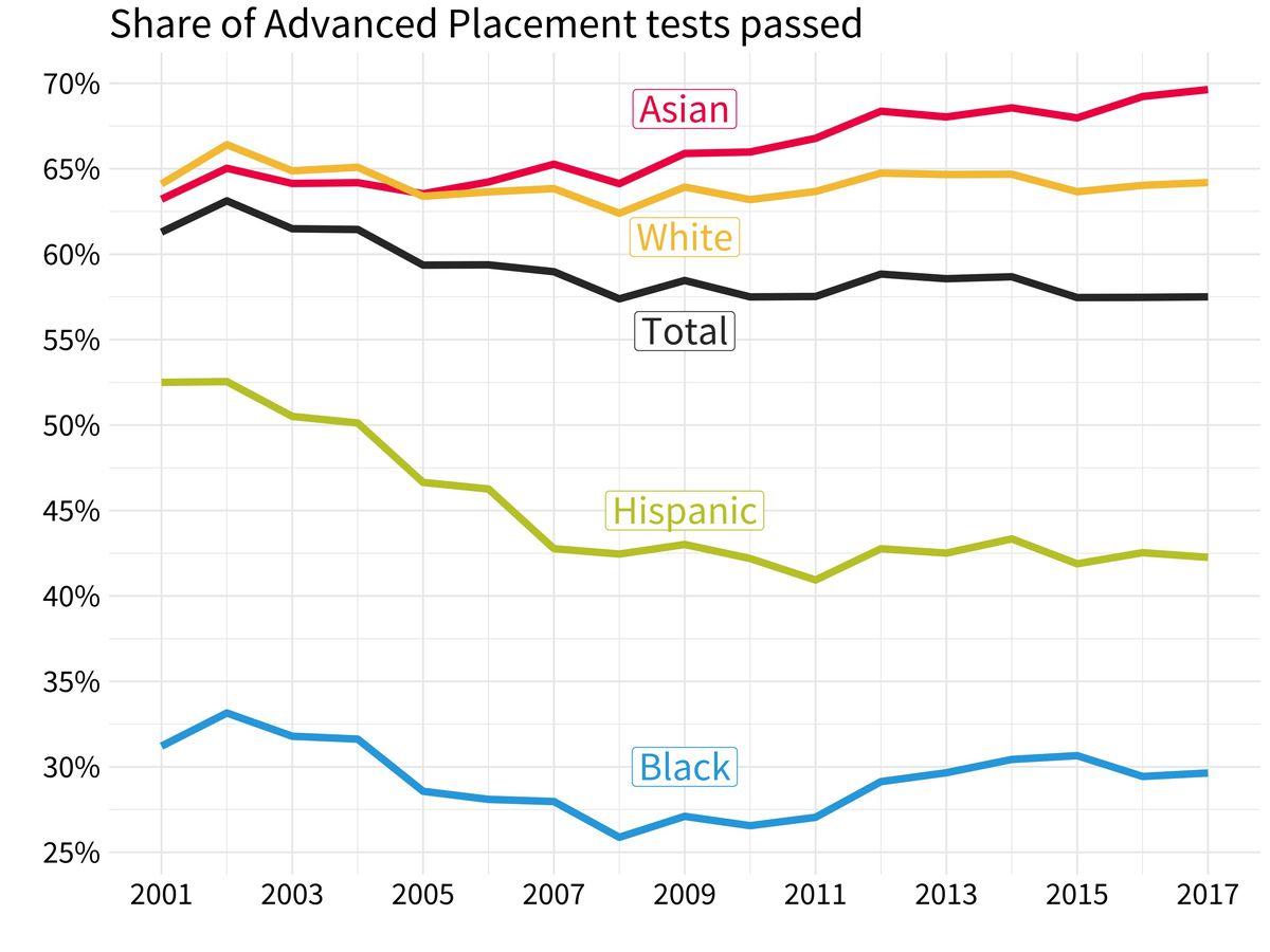 Source: College Board (Graphic: Amanda Zhou/Chalkbeat)