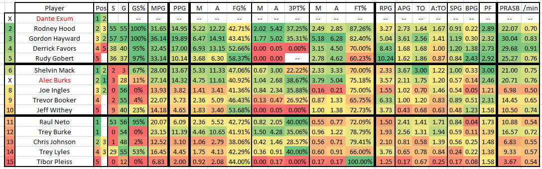 2015 2016 GM 58 BKN at UTA - Jazz Player Stats
