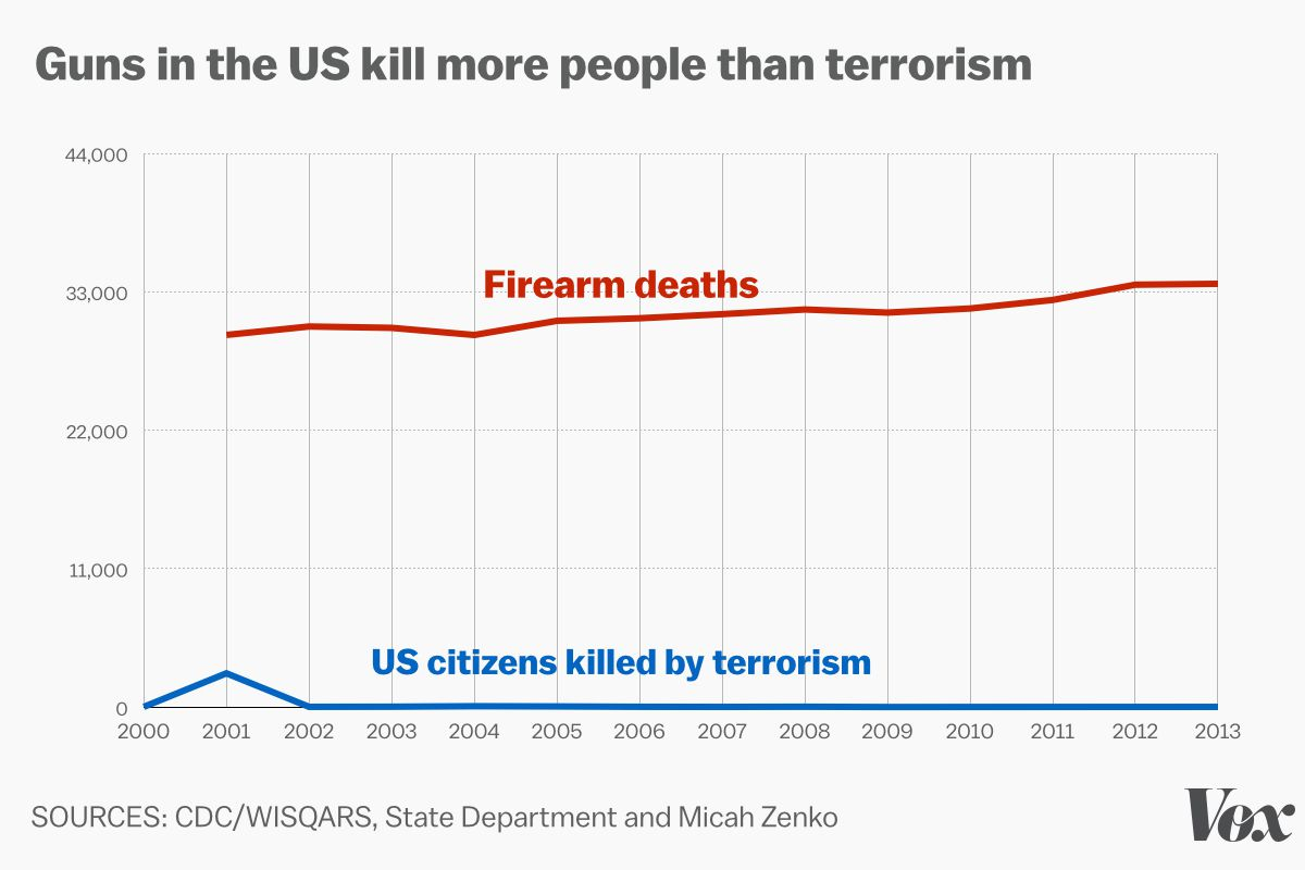 guns killed more americans in 12 years than aids, war, and illegal