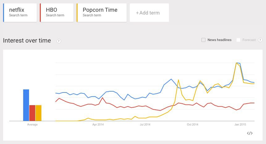 First Click: Popcorn Time is now more popular than popcorn | The Verge