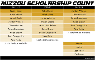 mizzou basketball scholarship count 3-31-21