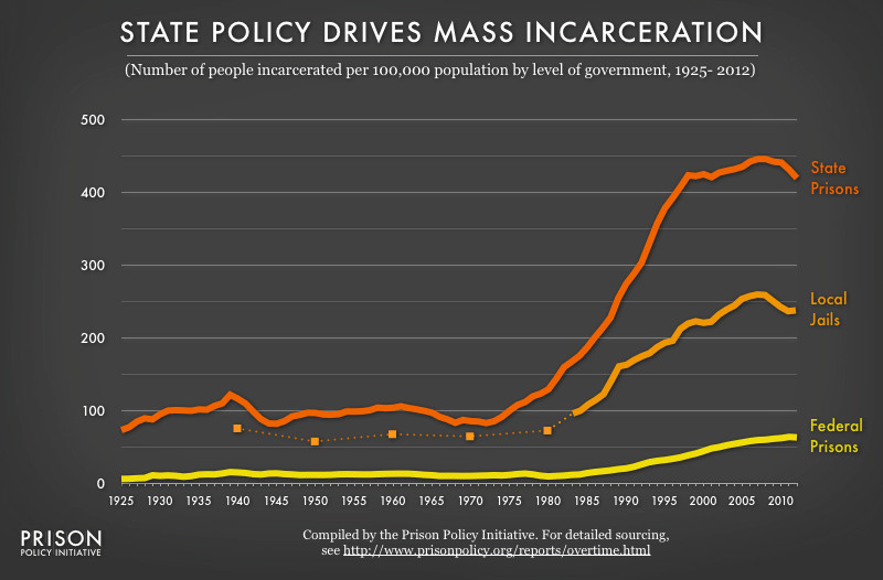 Most incarceration happens at the state and local level.