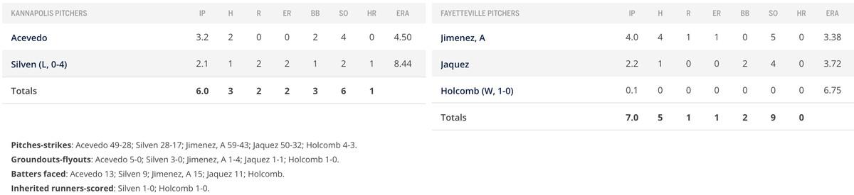 pitcher game 2 box score