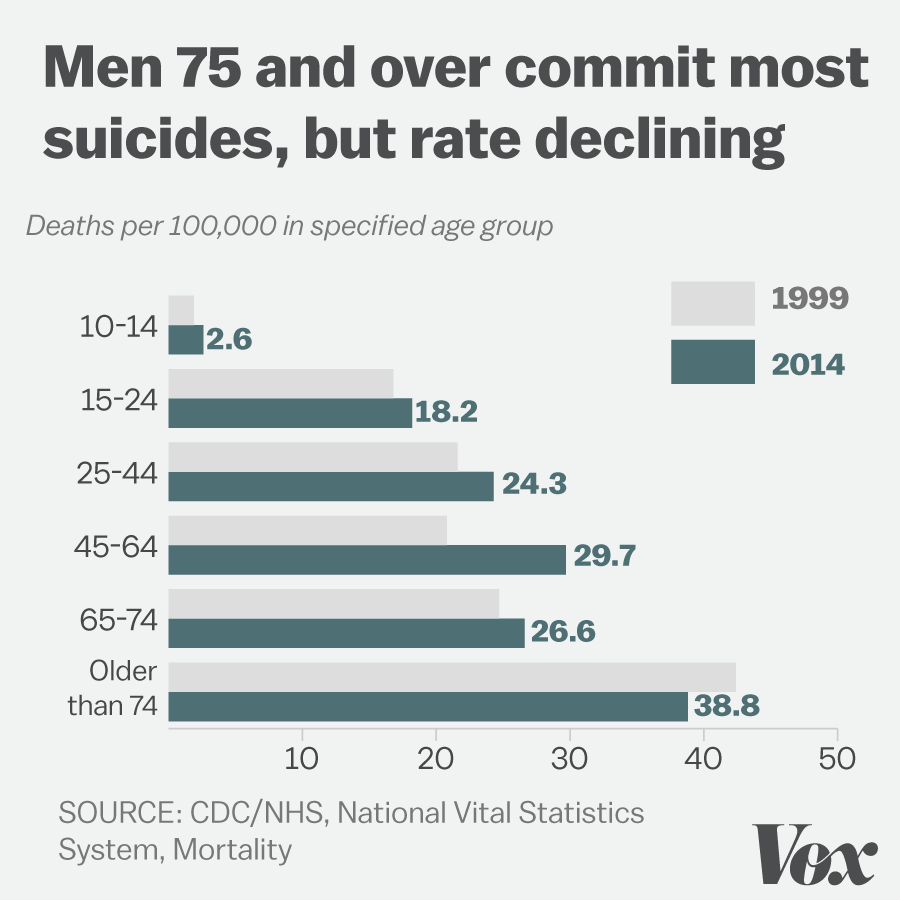 Suicide rates for men for 1999 and 2014 by age group