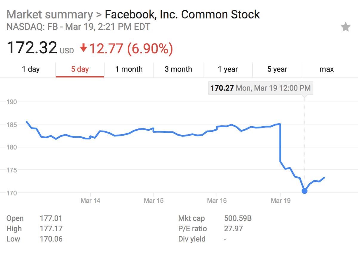 Facebook Stock Tanks After Data Breach Report Shaving Billions Off