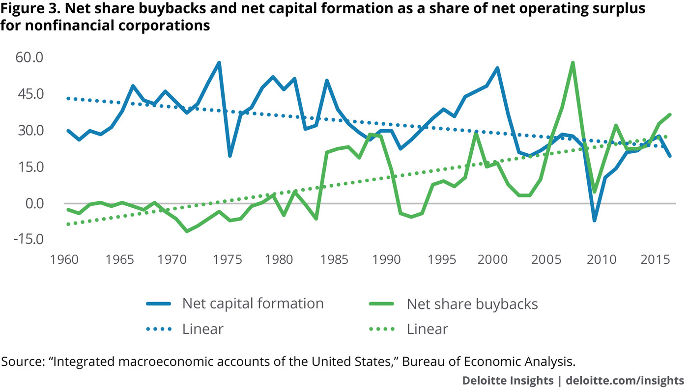 Corporate stock buybacks are booming, thanks to the