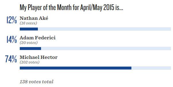 POTM Results April/May