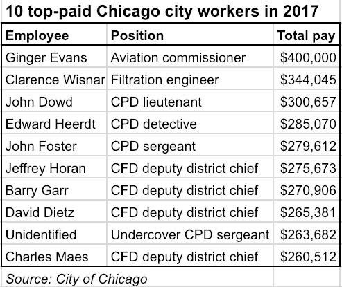 Chicago City Hall payday: Mayor Rahm Emanuel makes less than