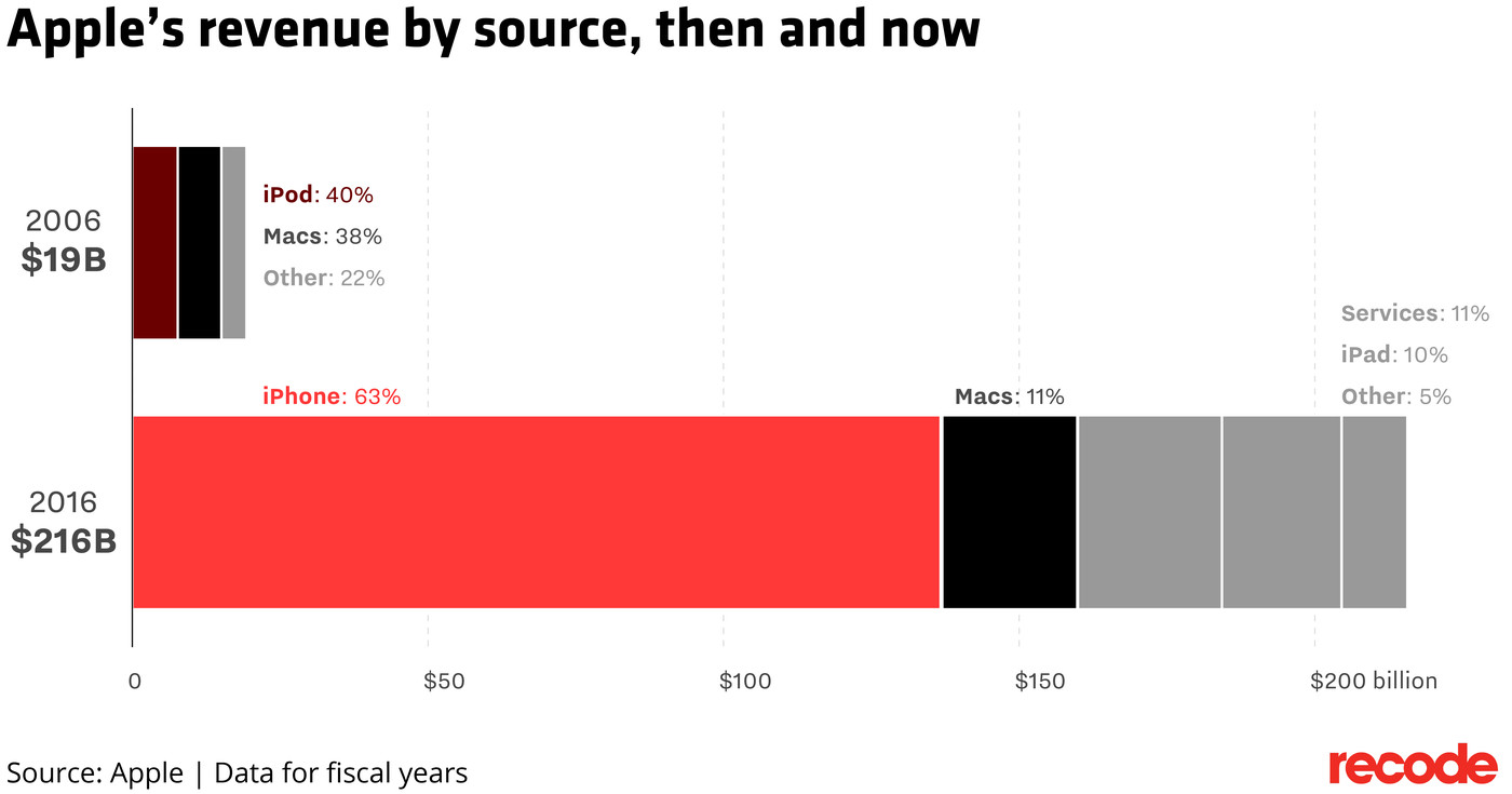 How Apple's iPhone changed the world: 10 years in 10 charts - Vox