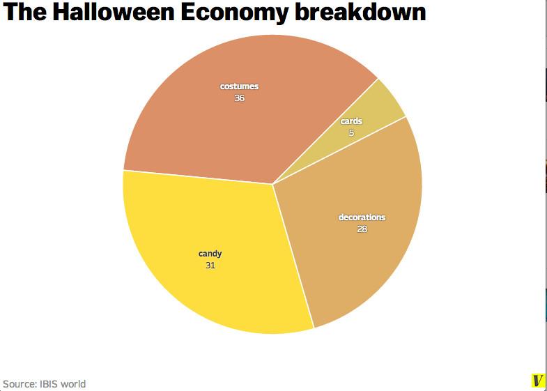 halloween economy chart