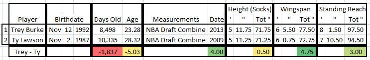 2015 2016 Trey Burke Ty Lawson - Measurements