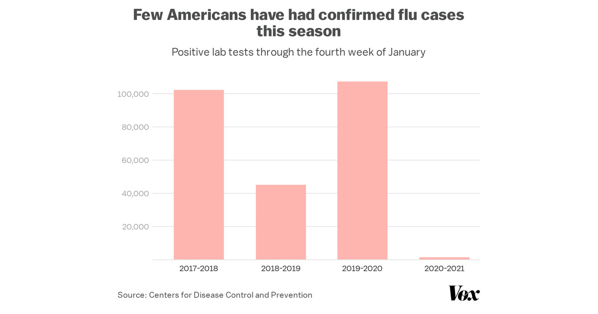 Flu season 2020-2021: It didn't happen. Can we repeat this next season? - Vox.com