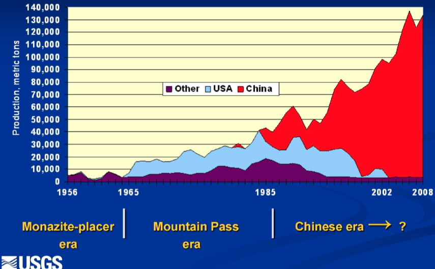 Rare earth elements aren't the secret weapon China thinks