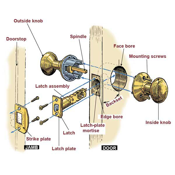 How To Install A Lockset This Old House