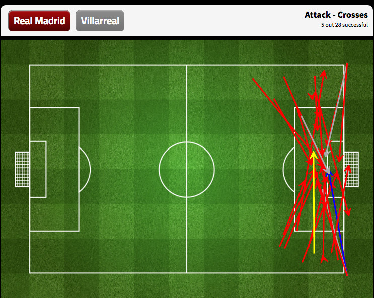 Real Madrid's crossing strategy nearly didn't work.