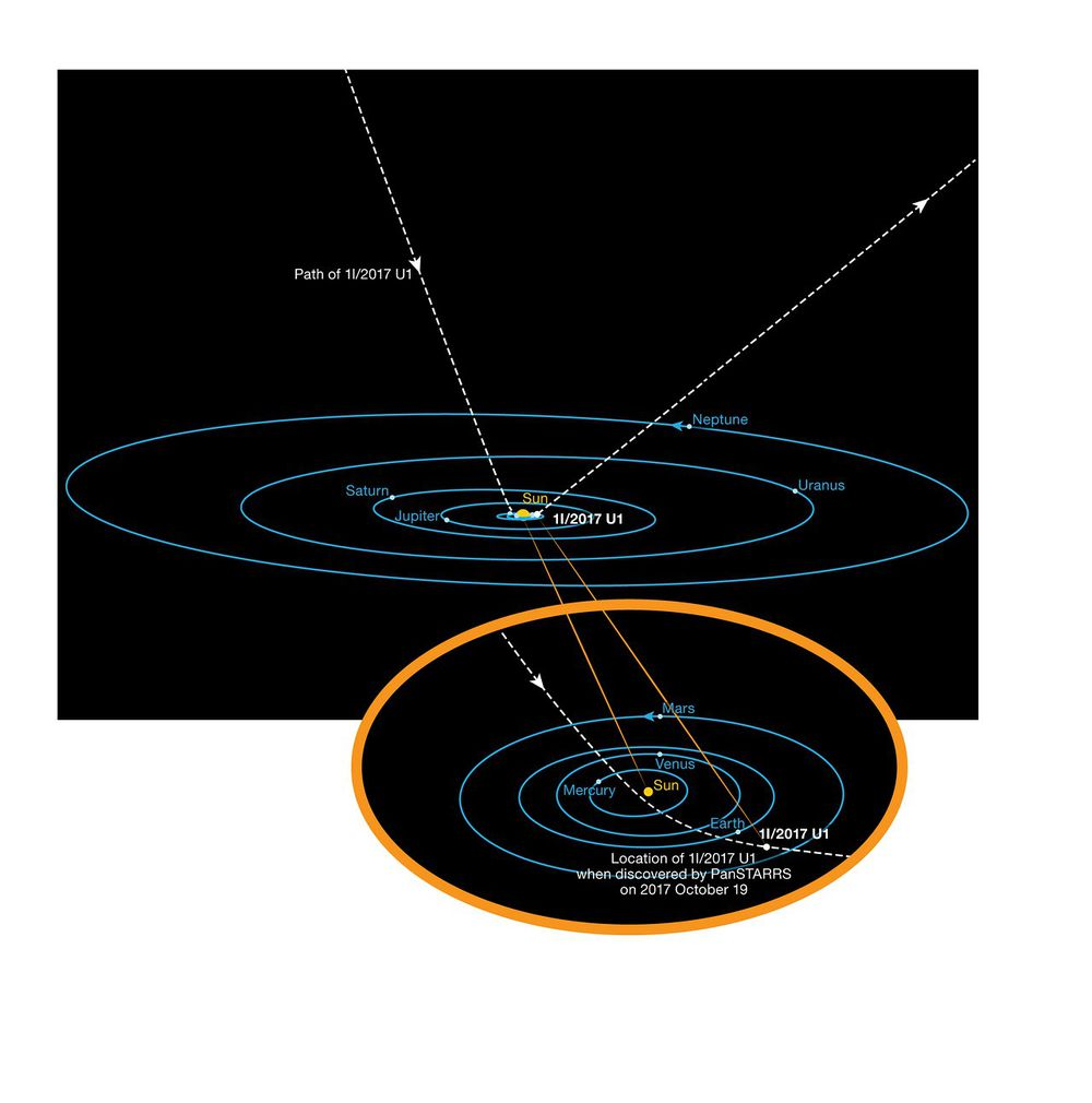 This diagram shows the orbit of the interstellar asteroid 'Oumuamua as it passes through the Solar System. Unlike all other asteroids and comets observed before, this body is not bound by gravity to the Sun. It has come from interstellar space and will return there after its brief encounter with our star system. Its hyperbolic orbit is highly inclined and it does not appear to have come close to any other Solar System body on its way in.