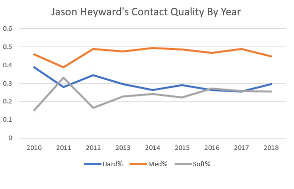 Chart showing Heyward's contact quality by year with medium% as highest quality