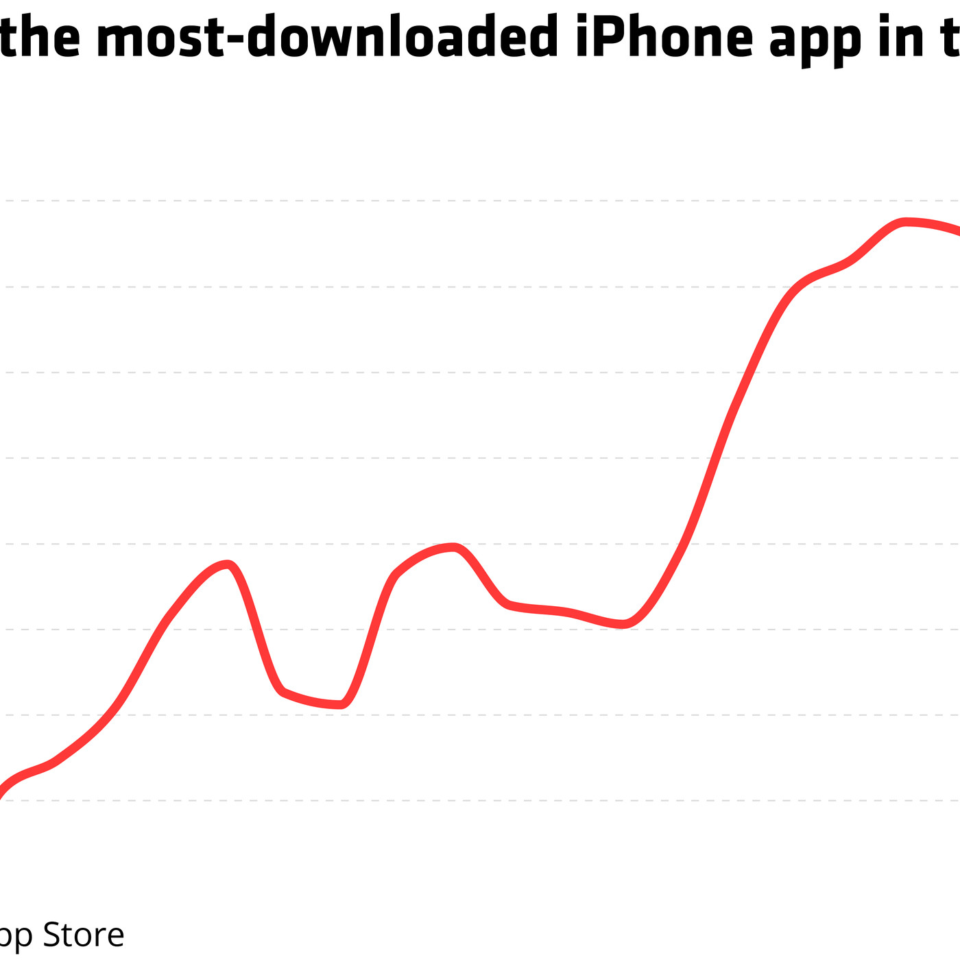Coinbase Is Now The No 1 IPhone App In US