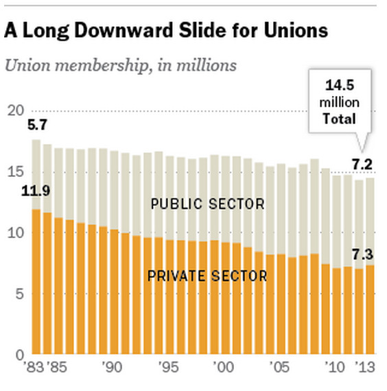 Pew public and private unions
