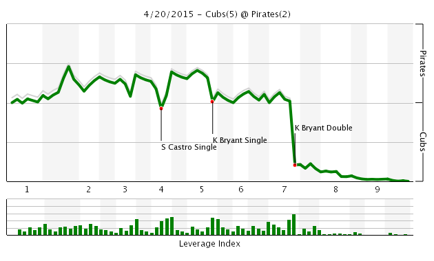 Game 12 Chart 2015