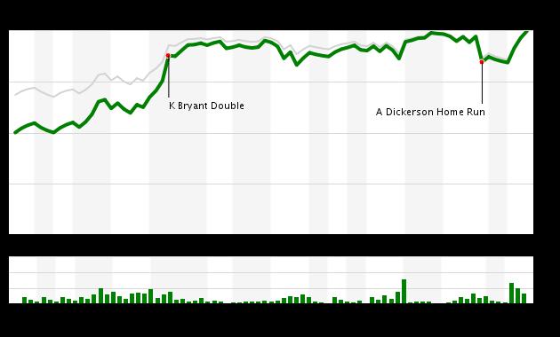 Game 31 Chart 2016