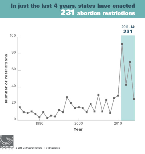 new abortion restriction law