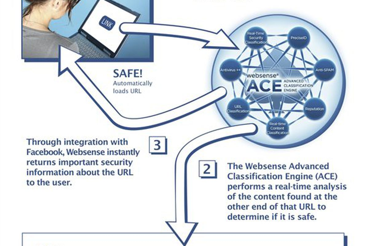 Websense and Facebook