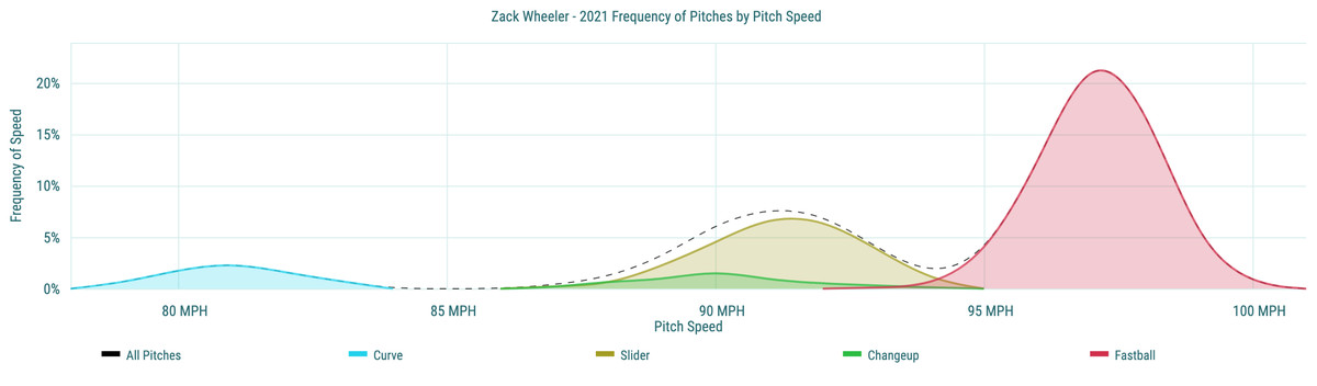 Zack Wheeler - 2021 Frequency of Pitches by Pitch Speed
