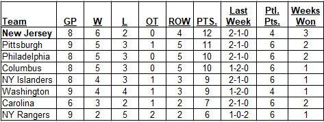 Metropolitan Division standings as of the morning of 10-22-2017