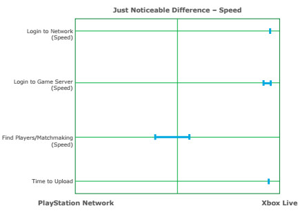 Report: Xbox Live faster, more reliable than PlayStation Network