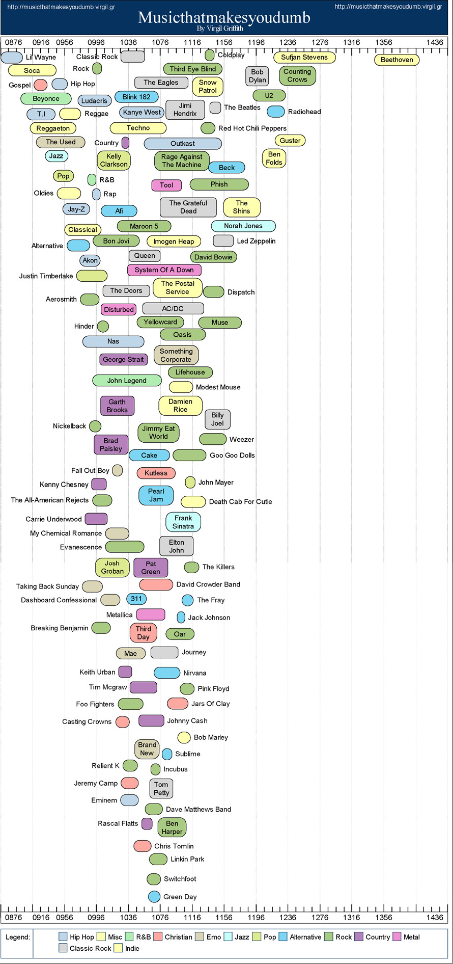 SAT scores by music preferences