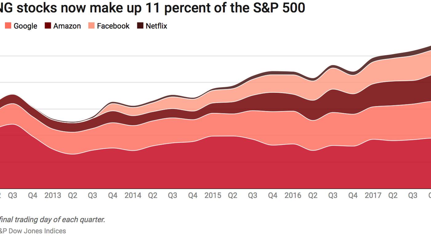 Facebook, Apple, Amazon, Netflix, Google doubled their effect on S&P