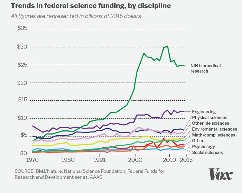 The  Biggest Problems Facing Science According To  Scientists   And That Pool Of Money Has Been Plateauing For Years While Young  Scientists Enter The Workforce At A Faster Rate Than Older Scientists  Retire