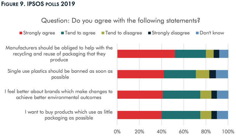 Polling results on people's opinions toward single-use plastics and plastics packaging.
