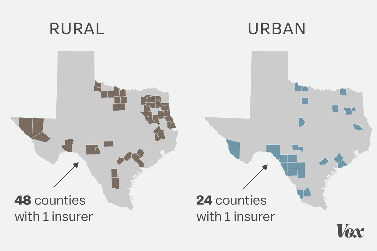 Map showing the difference in the number of rural and urban counties in Texas with one insurer in 2017