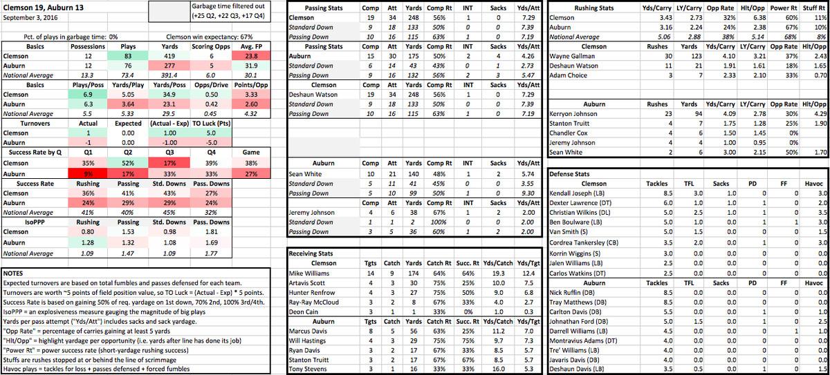 Clemson-Auburn stats